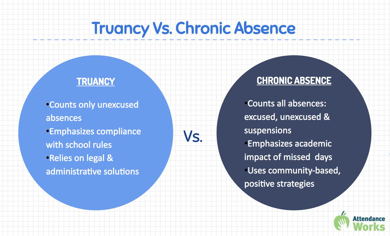 TruancyVChronicAbsence-updated