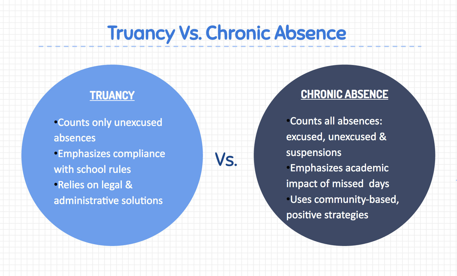 what s the difference between chronic absence and truancy  media resources