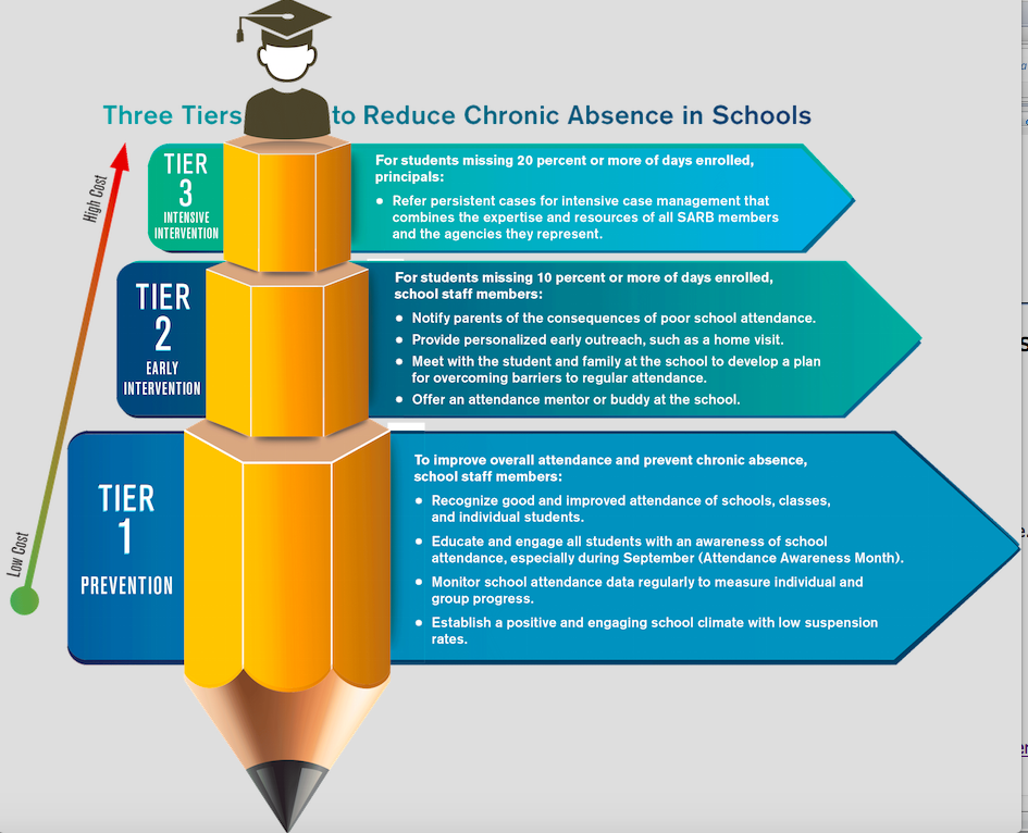 Attendance Works Three Tiers to Reduce Chronic Absence in Schools