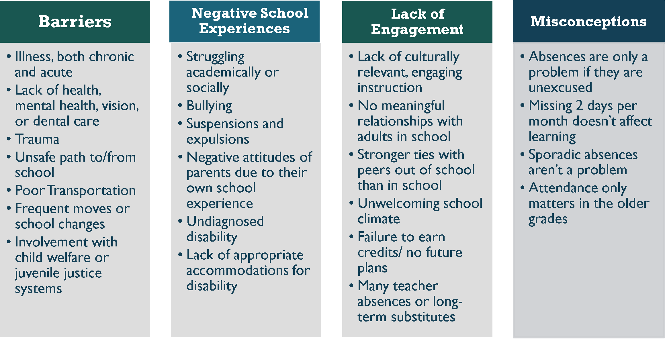 Attendance Works - Factors That Contribute to Chronic Absence