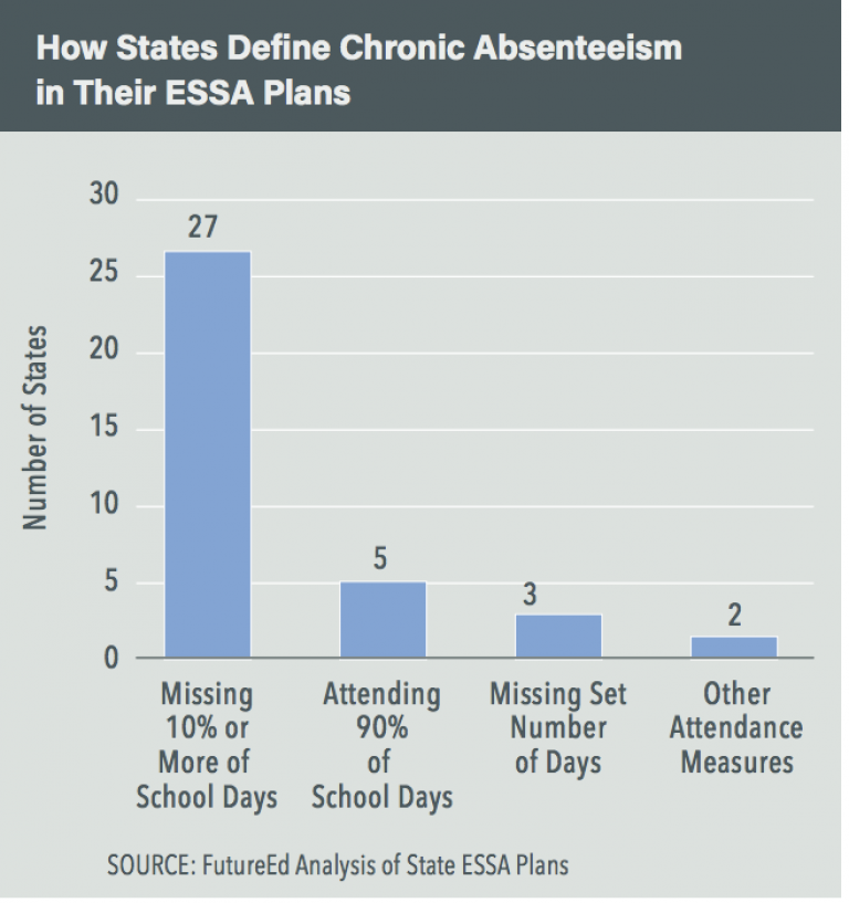 Attendance Works A Sea Change in Defining and Responding to Poor Attendance