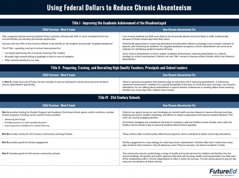 Attendance-Works-FutureEd-ESSA provisions