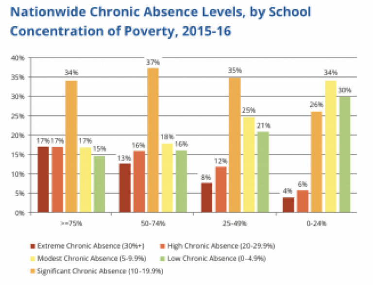 Attendance-Works-Data-Matters-Poverty